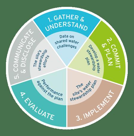 five-step-framework